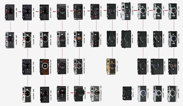 A concise overview of the M System covering bodies from the M3 to the M-D and a 60+ year history from 1954 through today. What are the differences or changes between each model? With this reference information it will be easy to research or choose a camera to suit your needs and likes.